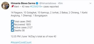 Assam records 43 new COVID-19 cases; total mounts to 3943 1