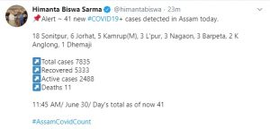 Assam records 41 new COVID-19 cases; tally mounts to 7835 1