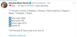 Assam records 33 new COVID-19 cases; total reaches 2868 5