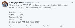Nagaland records 16 new COVID-19 cases; tally mounts to 371 1