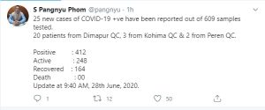 Nagaland COVID-19 tally goes up to 412 with 25 new cases 3