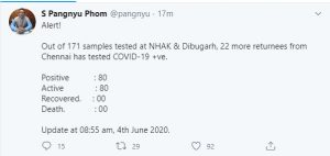 Nagaland COVID-19 total rises to 80 with 22 new cases 1