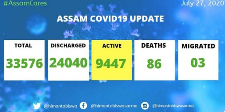 Assam COVID19 update: 1,348 new cases detected; state tally rises to 33,576 1