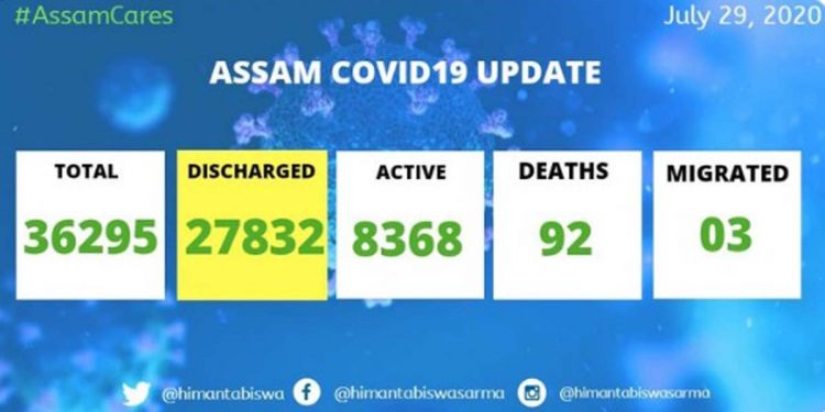 Assam COVID19 discharge
