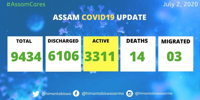 Assam COVID-19 tally mounts to 9434 with 479 new cases 1