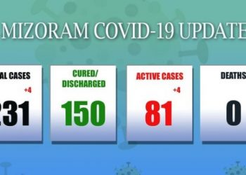 4 NDRF personnel test COVID19 positive in Mizoram; state tally rises to 232 1
