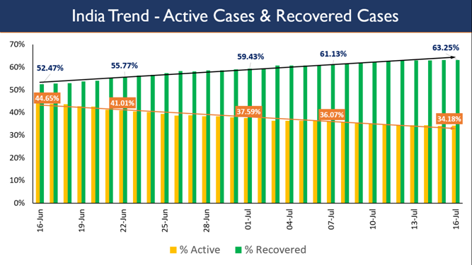 Actual case load of COVID-19 patients in the country is only 3,31,146 1