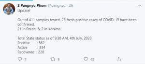 Nagaland COVID-19 tally goes to 562 with 23 fresh cases 1