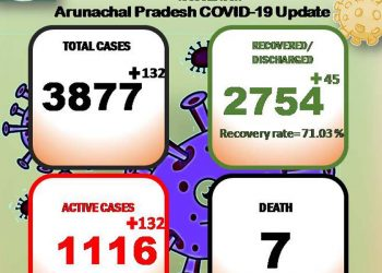 Arunachal Pradesh COVID19 update: 132 new cases detected, tally rises to 3,877 2