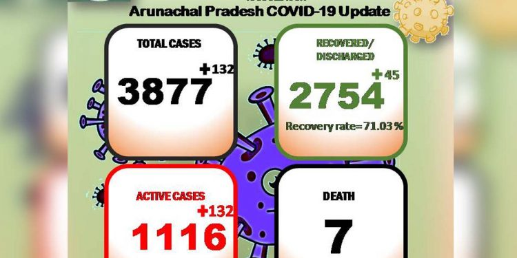 Arunachal Pradesh COVID19 update: 132 new cases detected, tally rises to 3,877 1