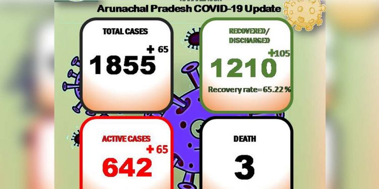 Arunachal Pradesh COVID19 update: 65 new cases detected, tally reaches 1,855 1