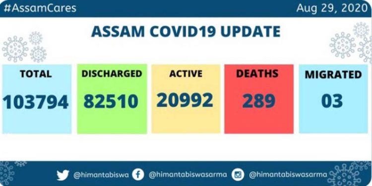 Assam COVID19
