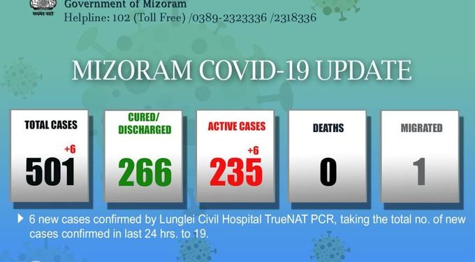 Mizoram records six new COVID-19 cases; total mounts to 501 1