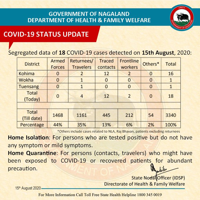 Nagaland COVID19