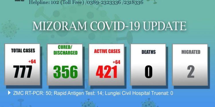 Mizoram records 64 new COVID-19 cases; tally mounts 777 1