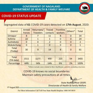 Nagaland COVID19 update: 61 new cases detected, tally rises to 3,455 1