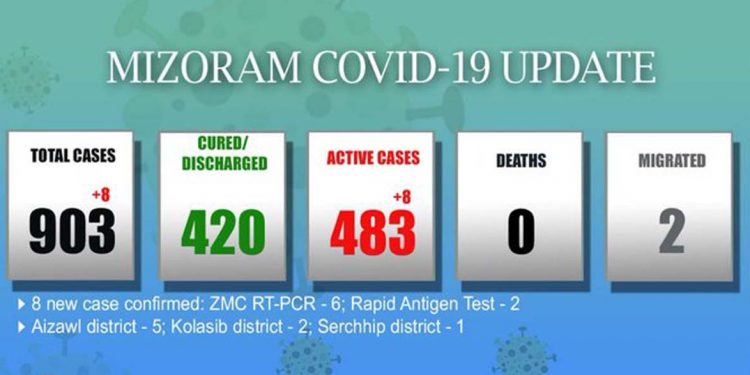 Mizoram COVID19 update: 8 new cases detected; tally rises to 903 1