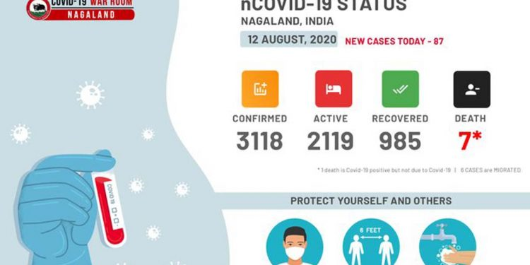 Nagaland COVID19 update: 87 new cases detected, tally stands at 3,118 1
