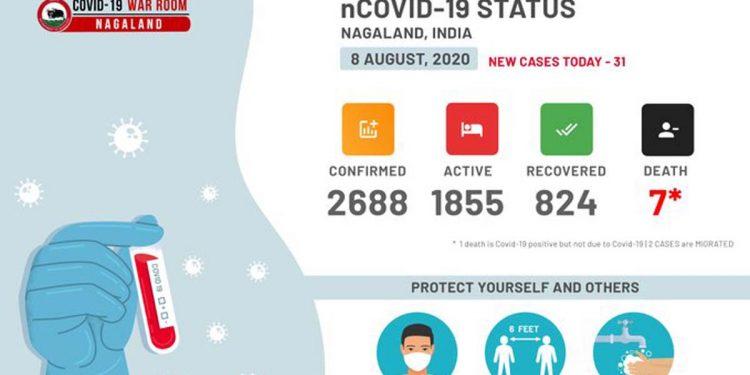 Nagaland COVID19 update