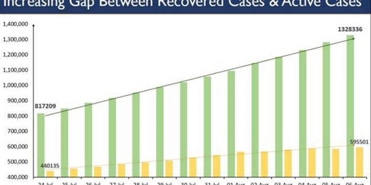 India's COVID19 recovery rate