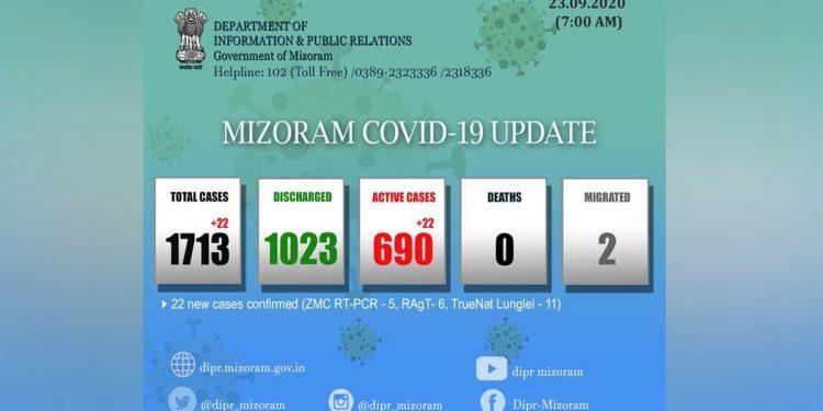 Mizoram COVID-19 tally crosses 1,700 mark with 22 new cases 1