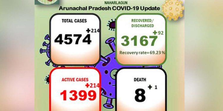 Arunachal Pradesh reports 214 new COVID19 cases; death toll rises to 8 1
