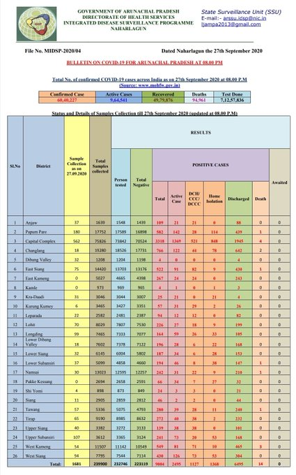Arunachal Pradesh reports 135 new COVID19 cases, tally climbs to 9,004 1