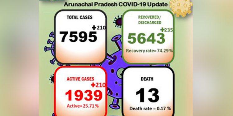 Arunachal Pradesh reports 210 new COVID19 cases, tally rises to 7,595 1