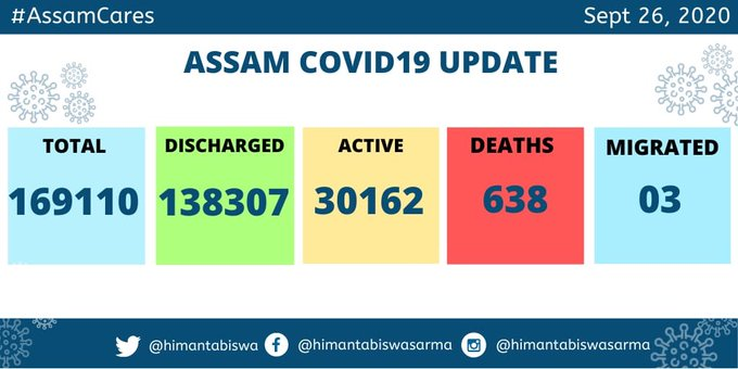 Total 1,38,307 patients recover from COVID19 in Assam 1