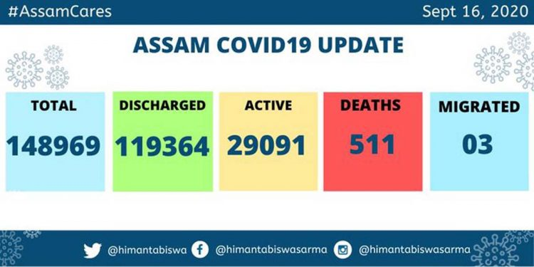 2,464 more COVID19 patients discharged in Assam 1