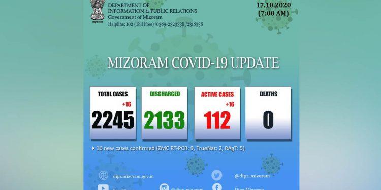 16 new COVID-19 cases push Mizoram's tally to 2,245 1