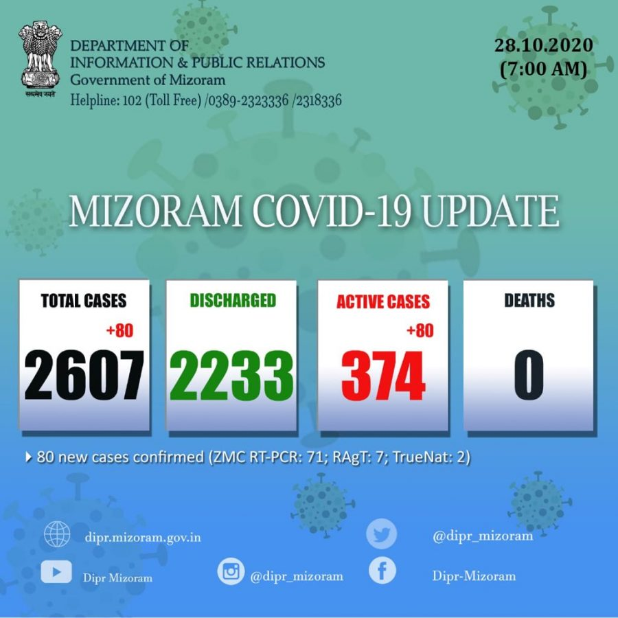 COVID-19: 80 more test positive in Mizoram, state count reaches 2,607 1