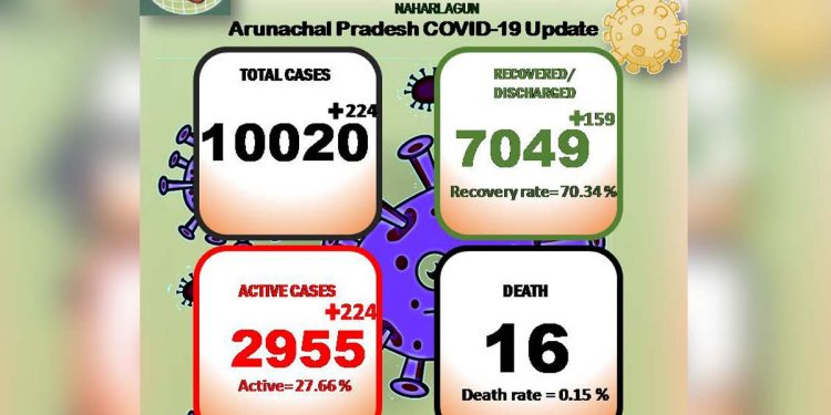 Total COVID19 positive cases in Arunachal Pradesh rise to 10,020 1