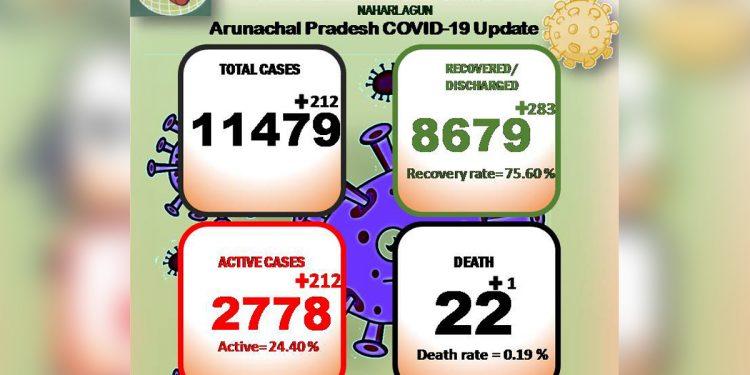 Arunachal Pradesh COVID19