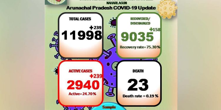 Arunachal Pradesh COVID19 update: Total cases rise to 11,998; death toll stands at 23 1