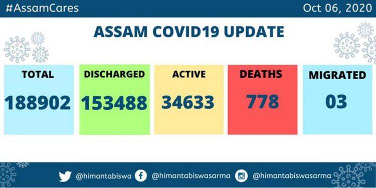 Assam COVID19 active