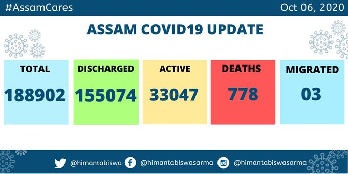 Assam COVID19 discharghed