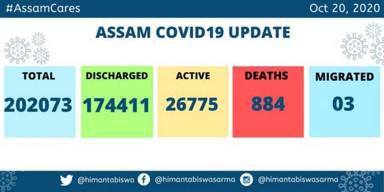 Assam COVID19 update