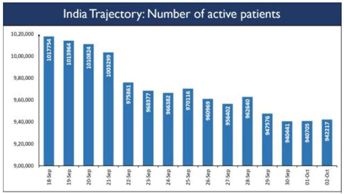 2nd sero-survey: India had 87 mn Covid-19 patients by August