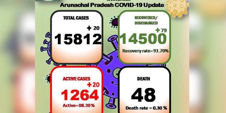 Arunachal Pradesh Covid19 A
