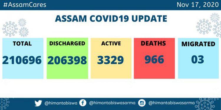Assam's Covid19 tally