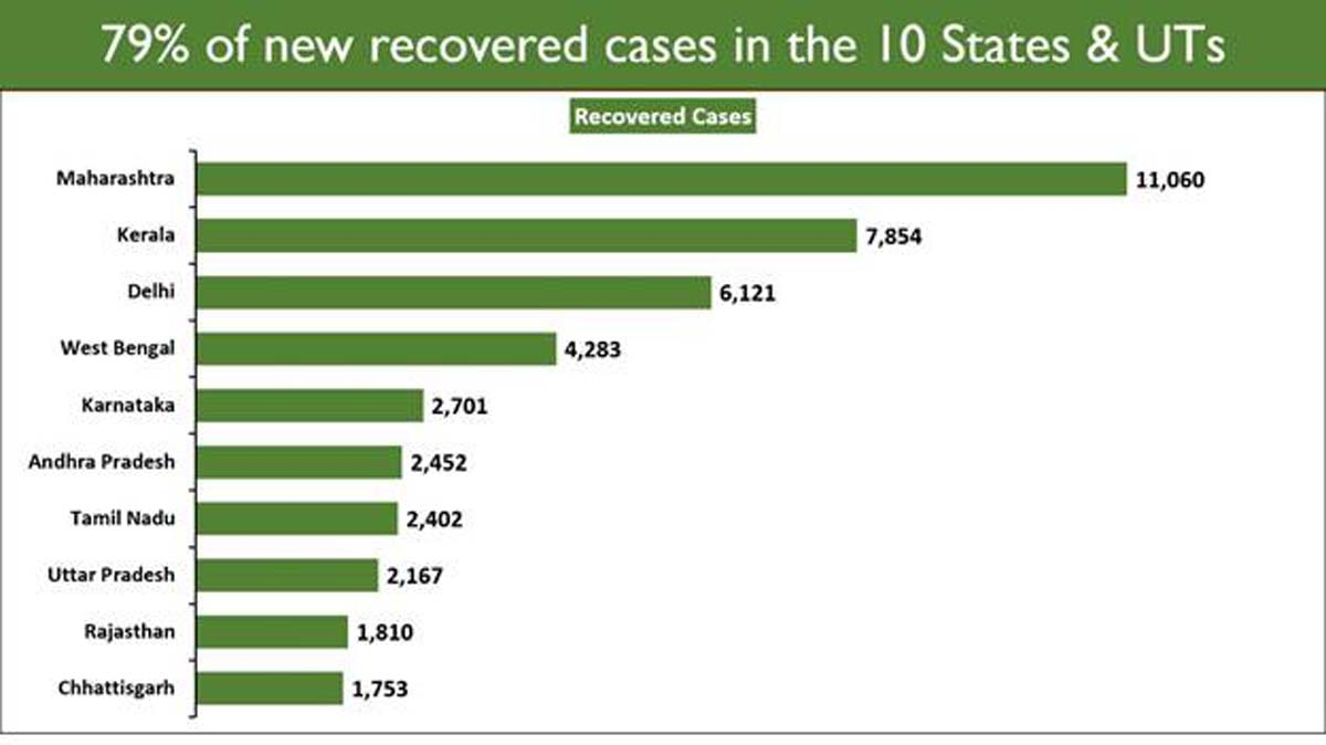 India's daily Covid19 recovery count continues to exceed new cases for 35 days 1