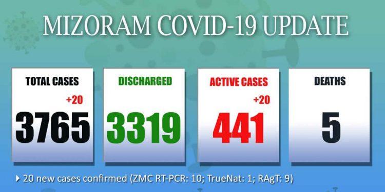 Mizoram's Covid19 tally