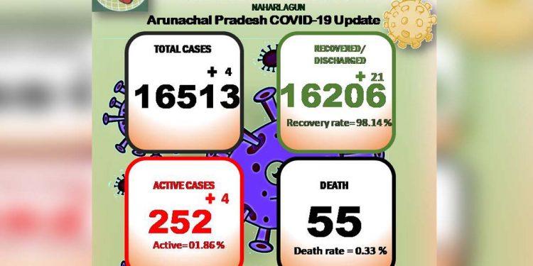 Arunachal Pradesh's Covid19 tally reaches 16,513 1