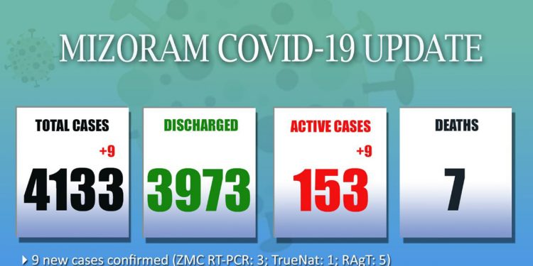 9 more test COVID-19 positive in Mizoram 1