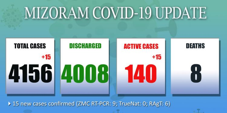15 fresh COVID-19 cases detected in Mizoram, recovery rate improves 1