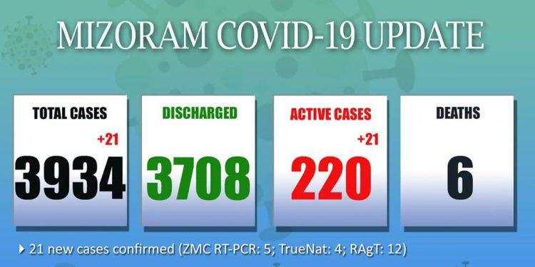Mizoram's COVID-19 count mounts to 3934 1