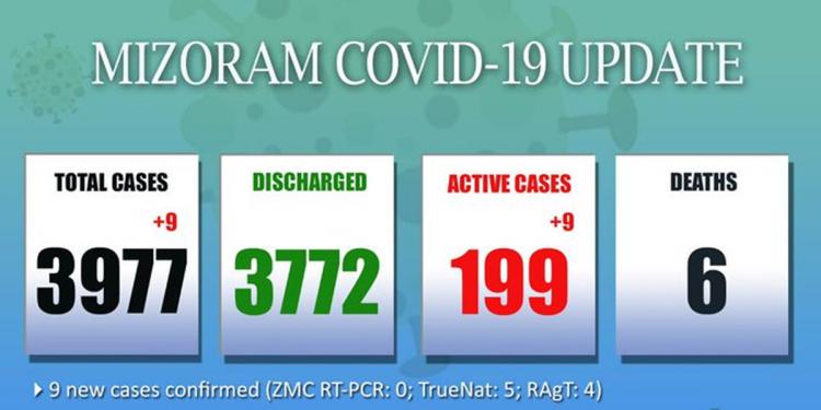 Mizoram records 9 fresh COVID-19 cases, total cases near 4000-mark 1