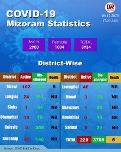 Mizoram's COVID-19 count mounts to 3934 5