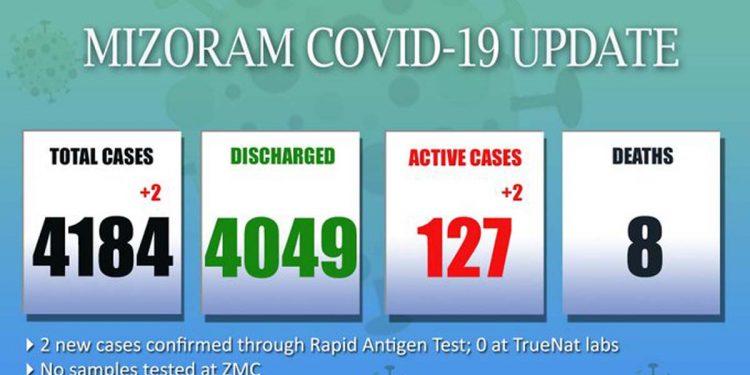 Mizoram records 2 new Covid19 cases, tally rises to 4,184 1